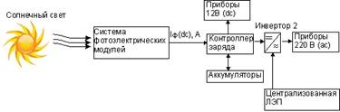 rezervnye-solnechnye-sistemy